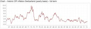 Swiss Wealth - Quo Vadis Fig_1