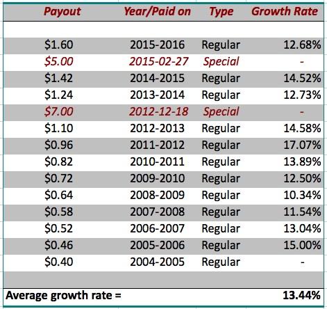 Data Source: www.dividend.com