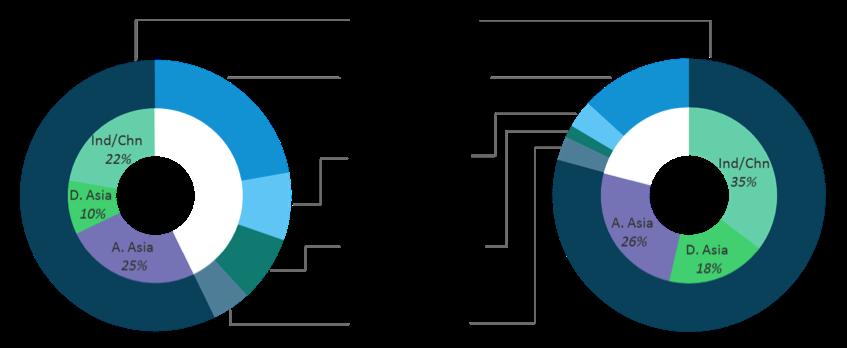 Source: ADB Trade Finance Survey, 2014