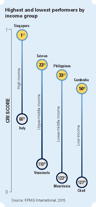 Source: KPMG International 2015