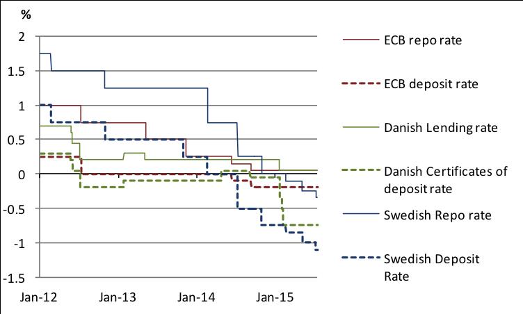 Sources: European Central Bank, Danmarks Nationalbank and Sveriges Riksbank.